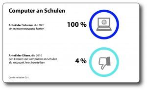 Eltern haben offenbar keine hohe Meinung von dem Nutzen digitaler Medien in der Schule. (Grafik: obs/Verband Bildungsmedien e.V.)