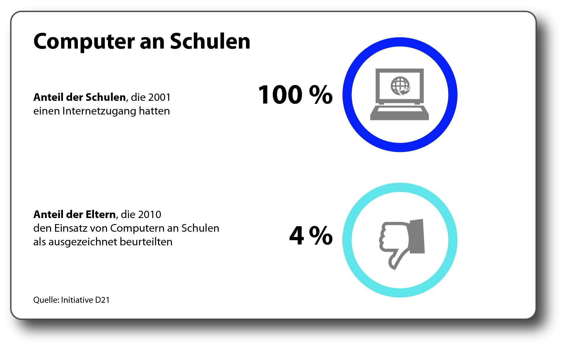 Die andere bildungsstatistik was nutzen computer an for Schule grafik