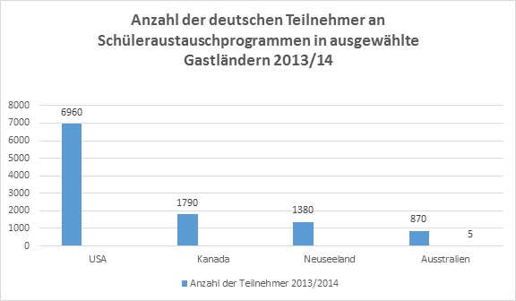 Anzahl der deutschen Teilnehmer an Schüleraustauschprogrammen - Statisti
