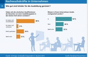 Die Qualifikationen von Ausbildungsplatzbewerbern in den Kernfächern Mathe, Deutsch und Englisch, sehen viele Unternehmen nur als mittelmäßig, auch wenn es keine eklatanten Defizite gebe. Bild: obs/Randstad Deutschland GmbH & Co. KG