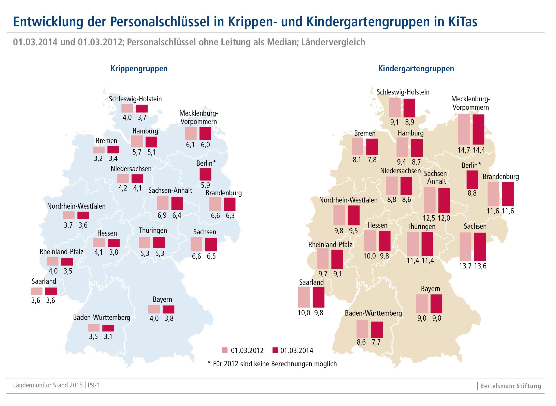 Entwicklung_Personalschluessel_in_Krippen-_und_Kindergartengruppen_Laenderreport_Fruehkindl._Bildungssysteme_2015