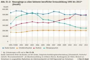 Immer mehr Jugendliche gehen zur Uni, immer weniger machen eine Ausbildung. (Bild: Nationaler Bildungsbericht)