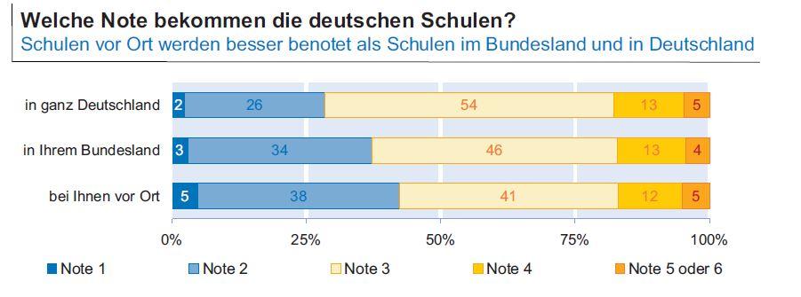 Quelle: ifo Bildungsbarometer 2015
