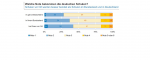 Umfrage: Deutsche fordern mehr Geld für die Schulen – für die Lehrer aber nicht