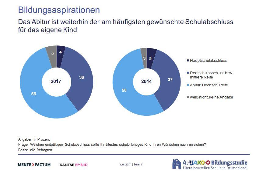 Großangelegte Jako-o-Studie: Eltern beurteilen Schule immer besser ...