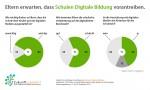 Umfrage: Eltern erwarten, dass Schulen in Deutschland Digitale Bildung vorantreiben