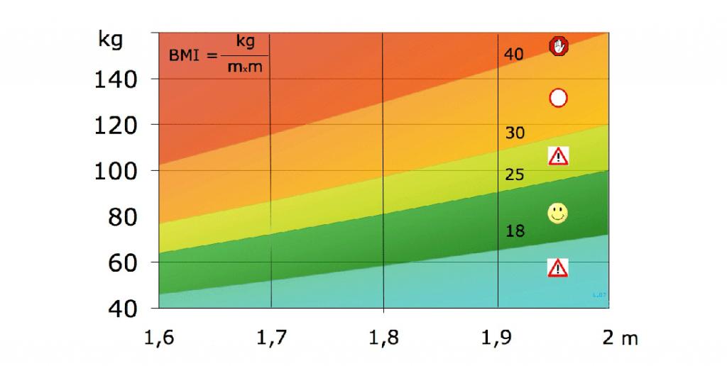 Aus dieser Grafik lässt sich der Body-Mass-Index ablesen. Zeichnung: Laurens van LIeshout Wikimedia Commons (CC BY-SA 3.0)