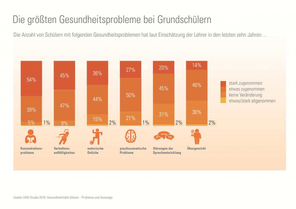 fit4future-Grafik-Gesundheitsprobleme-Schueler-1-1799846.3