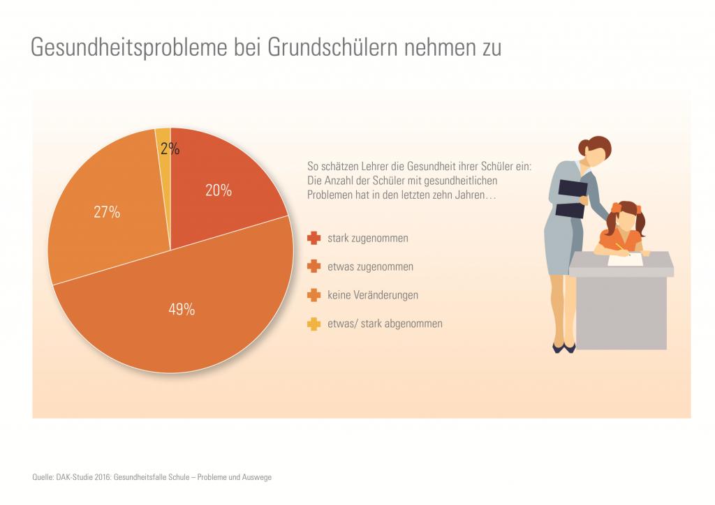 fit4future-Grafik-Gesundheitszustand-Schueler-1-1799848.2