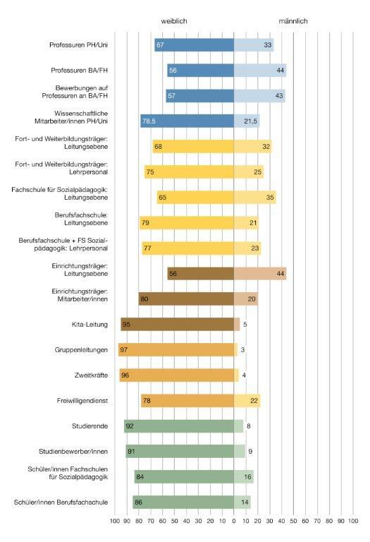 Geschlechteranteile in der Frühpädagogik nach Positionen. (Grafik: Universität Halle-Wittenberg)