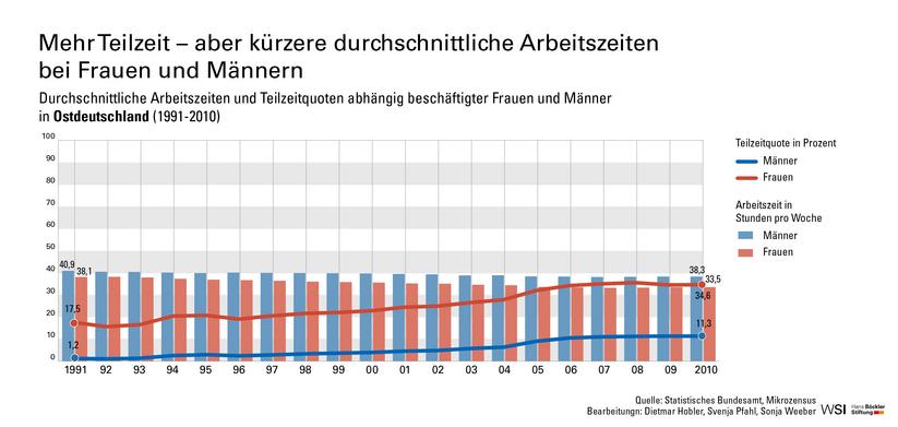 Männern arbeiten durchschnittlich sieben Stunden mehr als Frauen. (Grafik: Hans-Böckler Stiftung)
