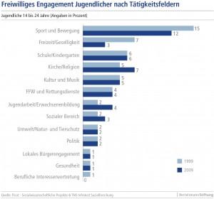 Quelle: Bertelsmann-Stiftung