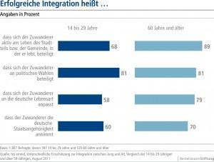 Erfolgreiche Integration heißt...(Grafik: Bertelsmannstiftung)