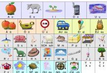 Anlauttabelle (mit Großbuchstaben und Kleinbuchstaben) für das Erstlesen in Grundschulen. Illu: Wolfram Esser / Wikimedia Commons (CC BY-SA 3.0)