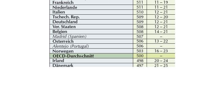 Ausschnitt aus der neuen PISA-Rangliste. Quelle: OECD