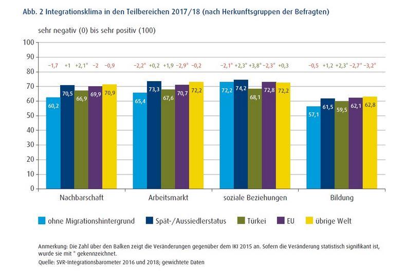 Kriminalität Migrationshintergrund Statistik