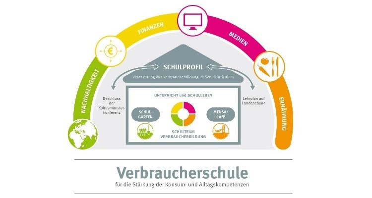 Logo Auszeichnung Verbraucherschule © vzbv