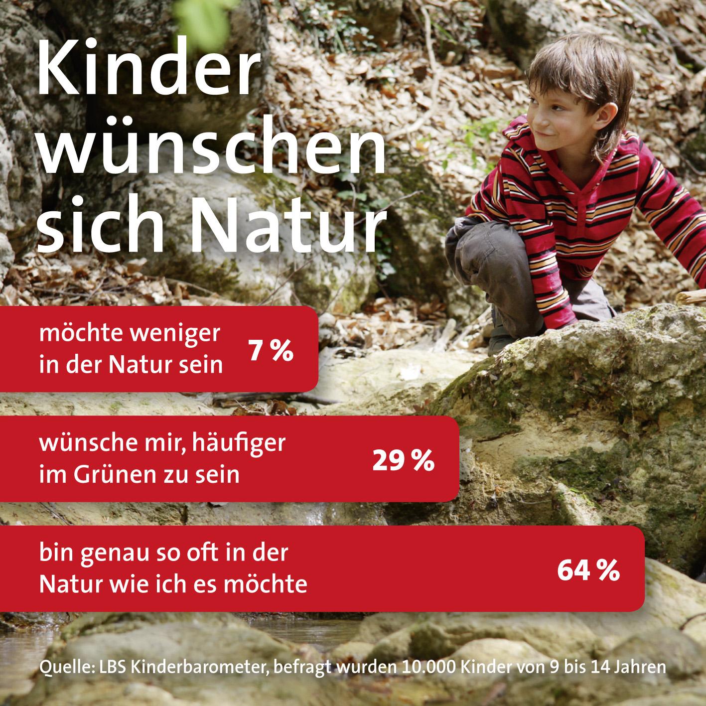10 000 Kinder im Alter zwischen 9 und 14 Jahren wurden befragt. (Bild: LBS-Kinderbarometer)